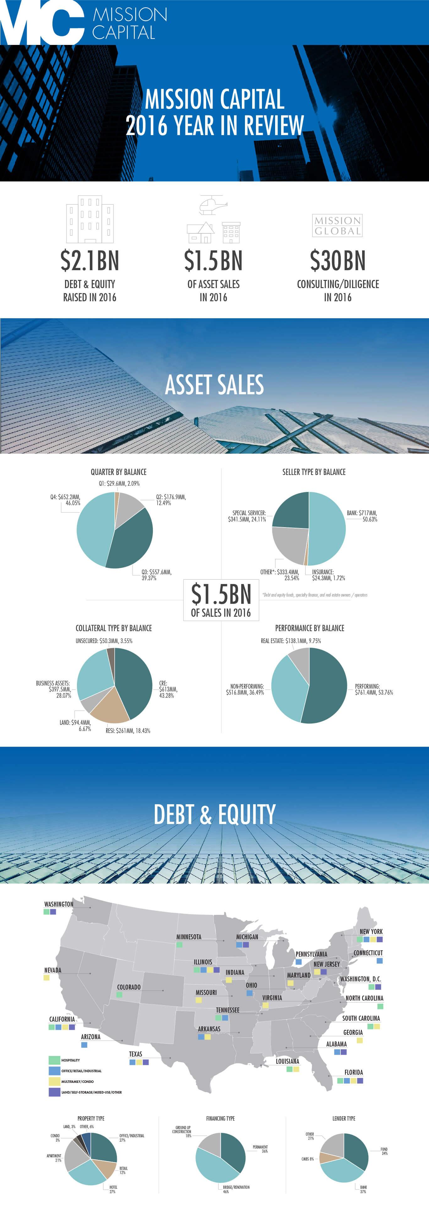 Loan Sales \u0026 Real Estate Sales - Mission Capital